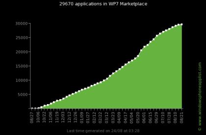 Windows Phone 7 Marketplace Statistik