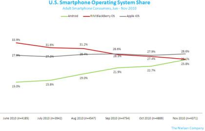 Nielsen Smartphone Operating System Share Oktober