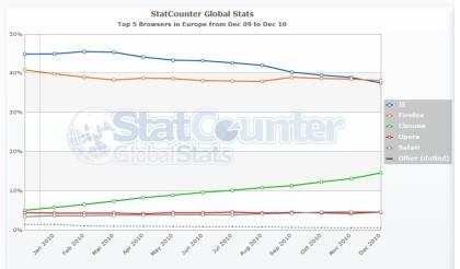 StatCounter Dezember 2010