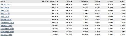 Browser Marktanteile Januar 2011