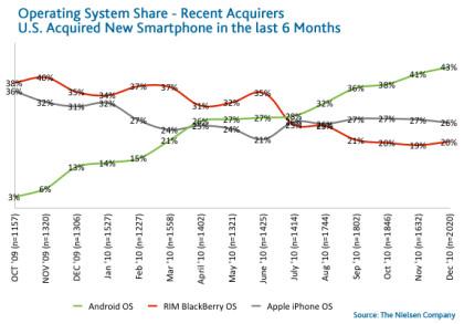 Nielsen Smartphone Markt Q4 2010