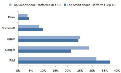 Smartphone-Markt ComScore Dezember 2010 US