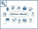 Nokia und Microsoft - Bild 1