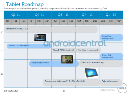 Dell Roadmaps