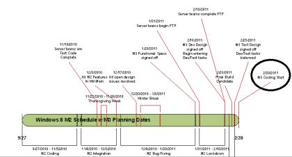 Windows 8 Meilenstein 2 Roadmap