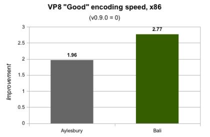 Google VP8 Bali