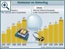 Hörbuch-Downloads