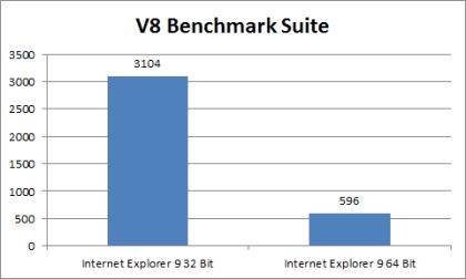 Internet Explorer 9 Vergleich 32 Bit mit 64 Bit