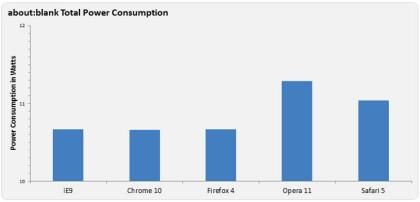 Stromverbrauch Browser