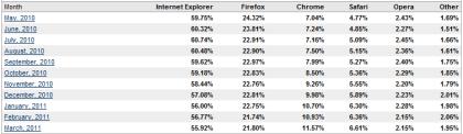 Browsermarkt M�rz 2011