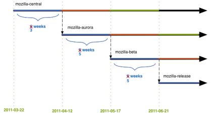 Mozilla Firefox Entwicklungs-Zyklus