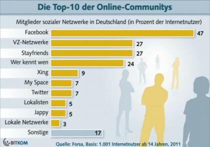 Top 10 der deutschen Online-Communitys