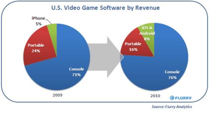 Mobiler Spielemarkt 2010 laut Flurry