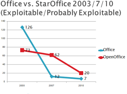 CERT: Office vs. Openoffice