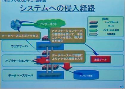 Grafik des Angriffs auf das Playstation Network