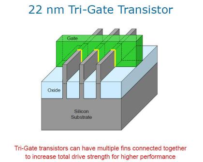 Intel Tri-Gate Transistoren