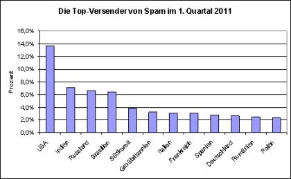 Sophos Spam-Statistik