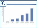 Chrome-Entwicklung von 2010 bis 2011