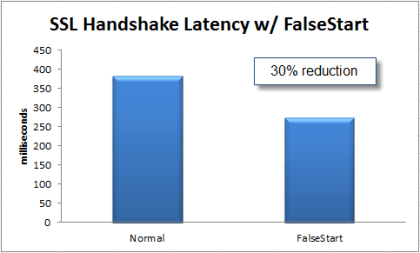 Google SSL False Start