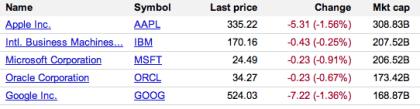 Börsenwert: Größte IT-Firmen
