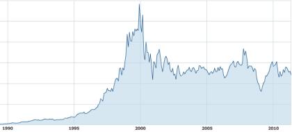 Microsoft-Aktienkurs