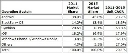 IDC Smartphone-Markt Juni 2011