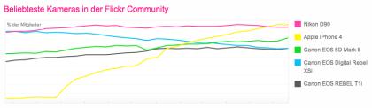 Kamera-Statistiken bei Flickr