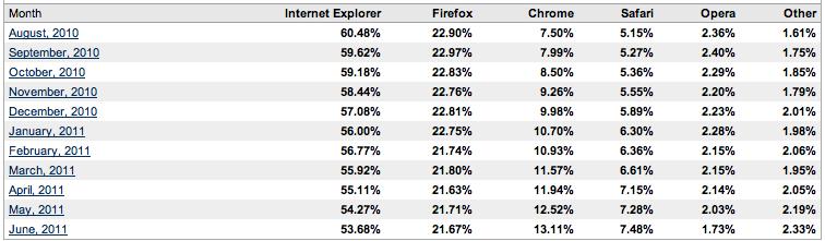 Browsermarkt Juni 2011