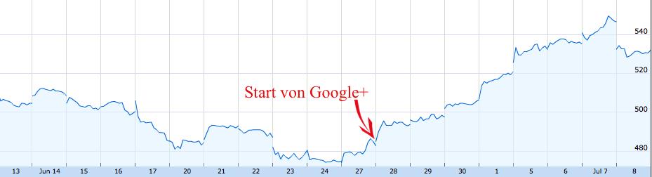 Googles Marktwert nach Google+