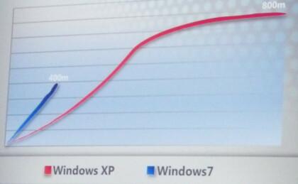 400 Millionen Windows 7 verkäufe