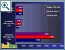 Radeon X700 Pro, Erste Benchs