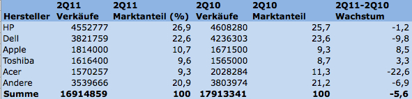 Gartner PC-Verkaufszahlen Q2 2011