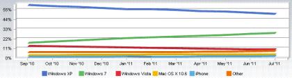 NetApp: OS-Statistik Juli