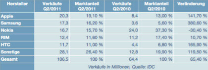 Smartphone-Markt Q2/2011 weltweit laut IDC