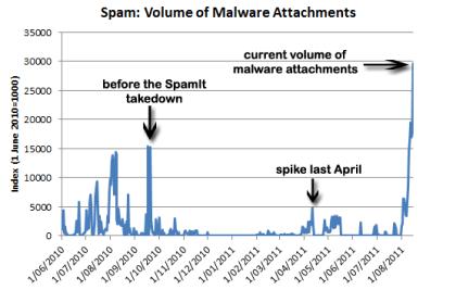 Peak bei Malware-Spam