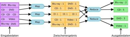 MapReduce-Schema