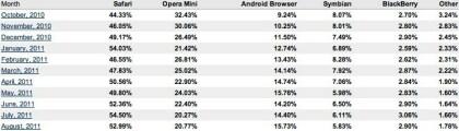 Browser-Markt August 2011