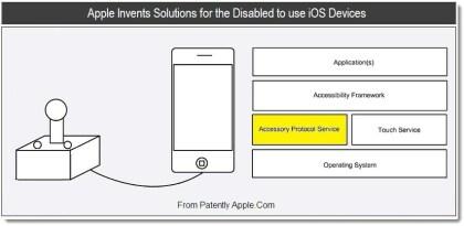 iPhone-Steuerung für behinderte Menschen