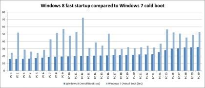 Windows 8 Boot-Vorgang