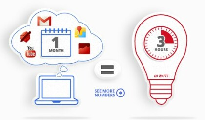 Googles Stromverbrauch