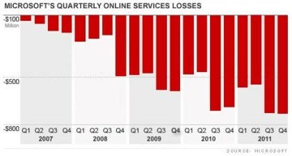 Microsoft: Verluste des Online-Geschäfts