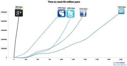 Google+: 50 Mio. Nutzer
