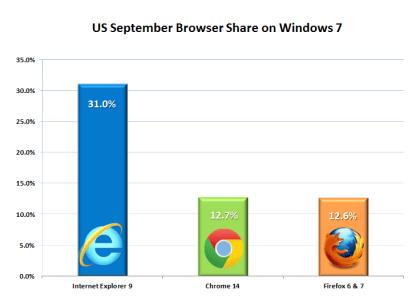IE9 unter Windows 7