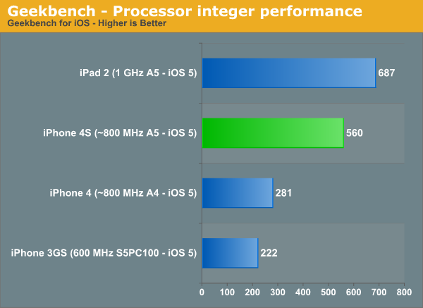 Benchmarks iPhone 4S