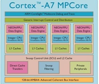 ARM Cortex A7