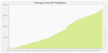 35.000 Apps WP7 Marketplace