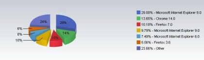Browser Oktober