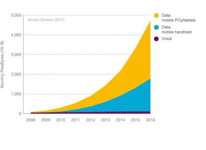 Entwicklung Mobile Traffic