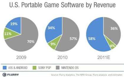 Mobile Games Marktanteile