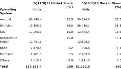 Gartner Smartphones Markt 3Q 2011